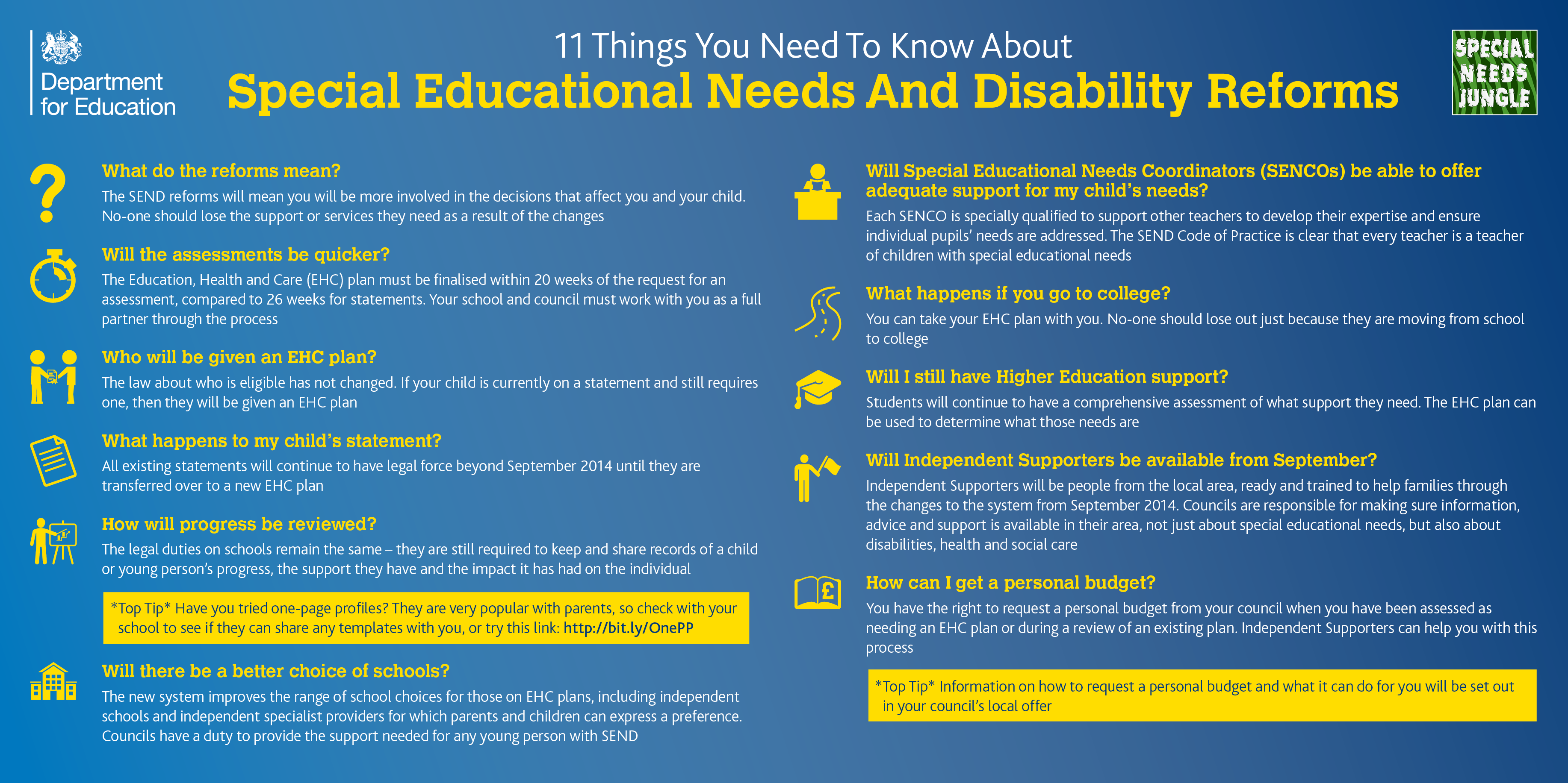 explain the different types of support that are available for disabled children and young people and Service and supports for people with disabilities are those government or other  institutional  developmental disabilities, as defined by the agency for  developmental  these services and supports are different in every state and  there is currently no  and vocational pathways for young people with  intellectual disabilities.