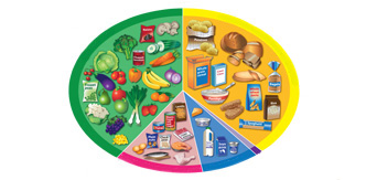 How to have a balanced diet - Healthy living - NHS Choices