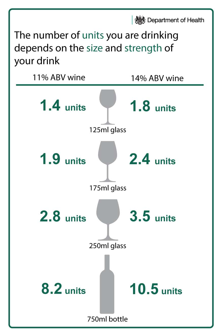 how to measure alcohol content