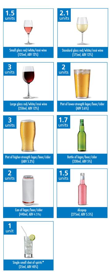 Alcohol Units explained