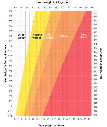 You can use this chart to check if you're the right weight for your