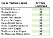 Top 10 Practices in Ealing where patients would recommend the practice to others.